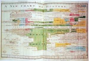 1765 version of The Chart of Biography